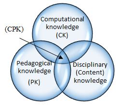 Pedagogical Disc Knowledge Framework